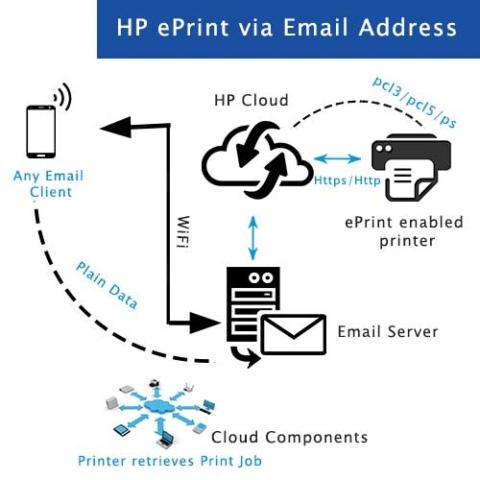 123-hp-oj6500-printer-driver-download