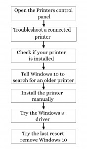 Steps-to-clear-the-Printing-issues-ojpro